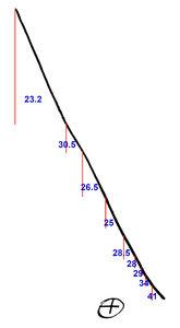 p60 angles