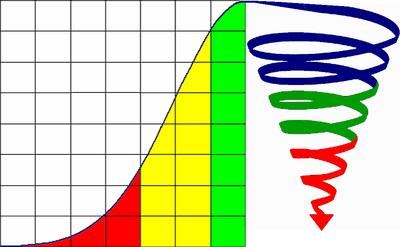 bell curve half